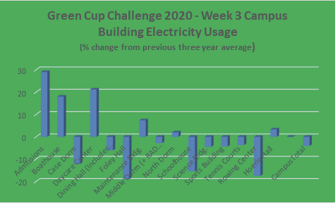 Green Cup Challenge Encourages Environmental Awareness